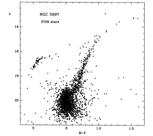 Ggcs Database Globular Cluster Ngc 5897